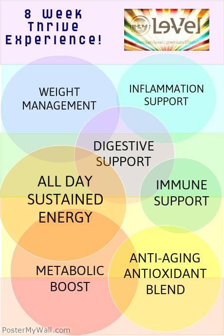 I love all the benefits. Join me. Free to sign up. http://trailrunner1.le-vel.com/