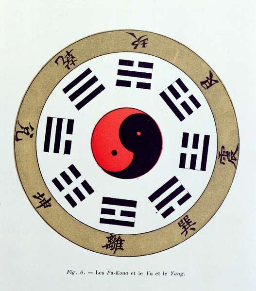 The Pa-Kua symbol, showing the symbols for the Eight Changes, the Trigrams and Yin and Yang