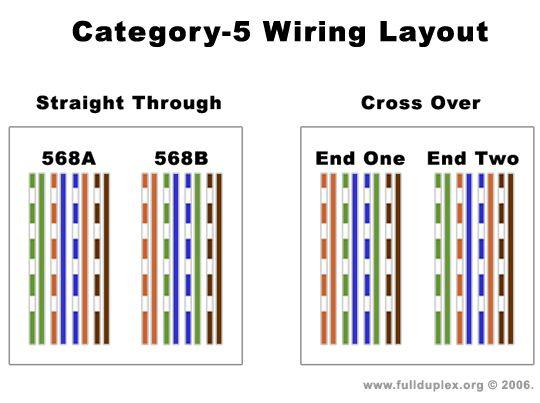 Cat 5e Cable Diagram