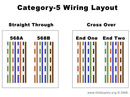 Cat5 Cable Wiring Diagram electronics