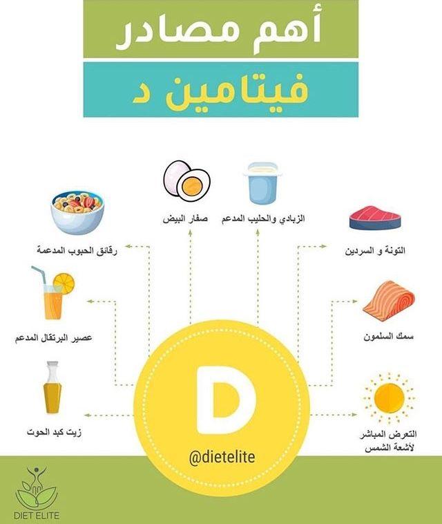 Pin By اوراق الخريف On الصحة والتغذية Pie Chart Math Chart