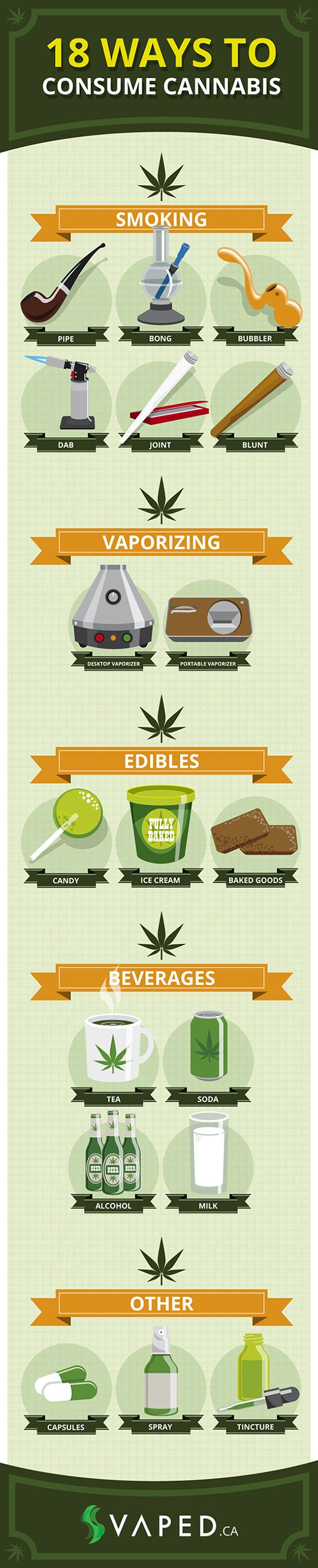 18 Ways to Consume Cannabis [Infographic]