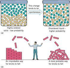 Thermodynamics - Second Law Of Thermodynamics. Entropy Law.