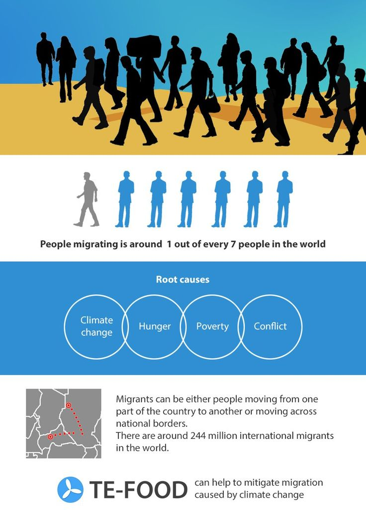 Causes of migration: Poverty, climate change, hunger, conflict