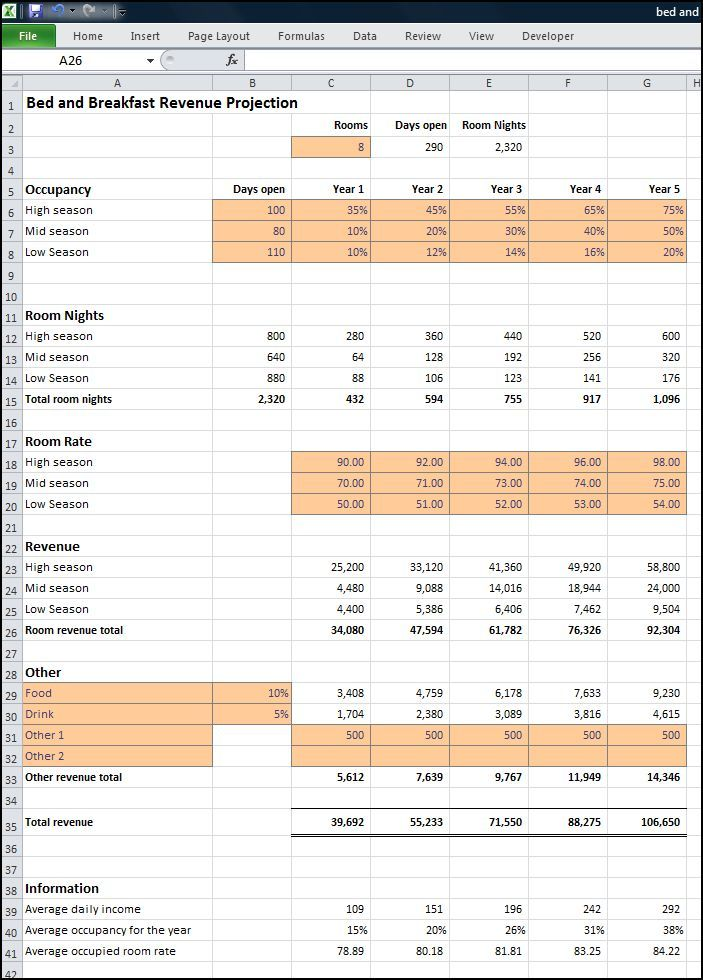 Bed and Breakfast Business Plan Revenue Projection « Plan Projections