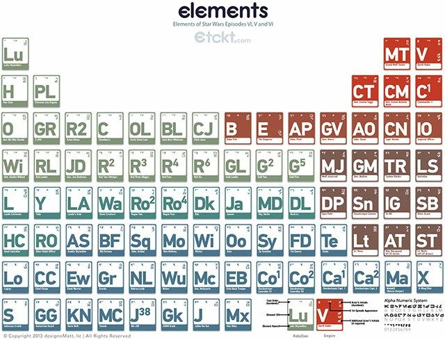 33 best p table cartoon images on pinterest periodic table periodic table of elements based on star wars characters urtaz Gallery