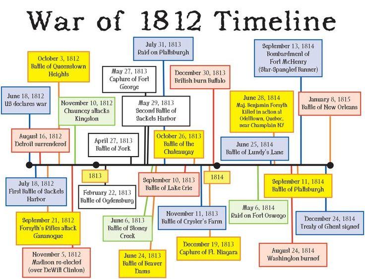 War Of 1812 Timeline - Bing Images