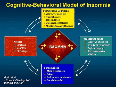 sleep deprivation classical conditioning After a few days of sleep deprivation, it is most likely that a person would  experience  b classical conditioning that reinforces the response.