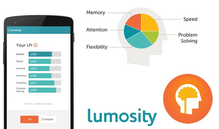 Lumosity теперь тренирует мозги и Android-пользователей - http://lifehacker.ru/2014/06/20/lumosity-teper-treniruet-mozgi-i-android-polzovatelej/