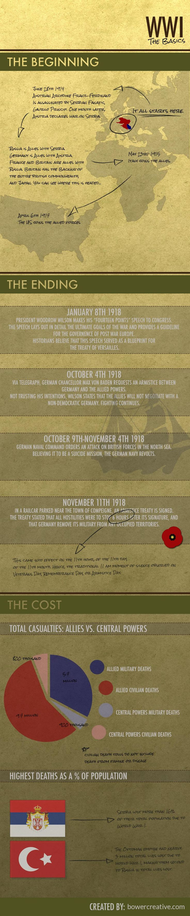 WWI: The Basics Infographic RePinned by HistorySimulation.com
