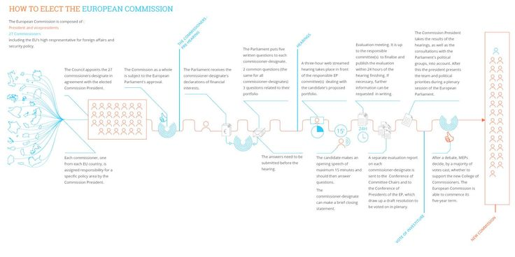 How to elect the #EuropeanCommission (cc @epinfographics)   #TeamJunckerEU #EC2014 #EuropeanUnion #EuropeanParliament