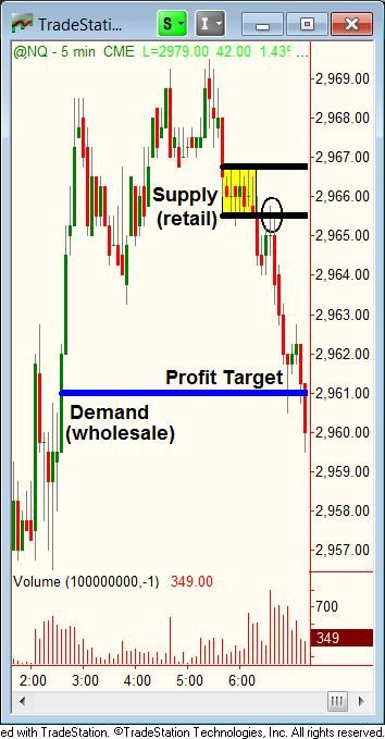 Profitable Trading - Lessons from the Pros Newsletter   Online Trading Academy