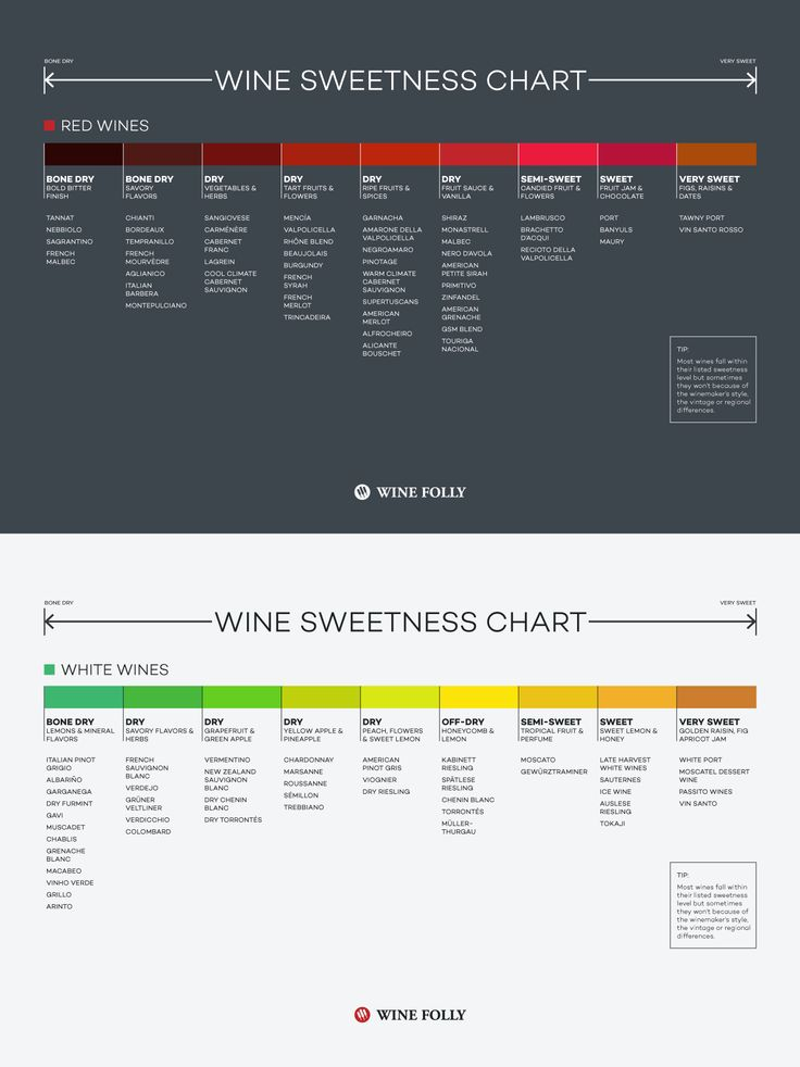 Red & white wine sweetness chart (Tiny print, I know, just click through to Imgur, then click on chart to enlarge it)