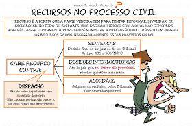 O Novo Código de Processo Civil visa simplificar o sistema recursal, proporcionando à sociedade um processo mais célere (rápido),...