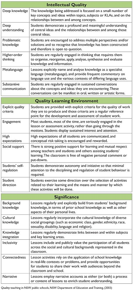 Quality teaching indicators