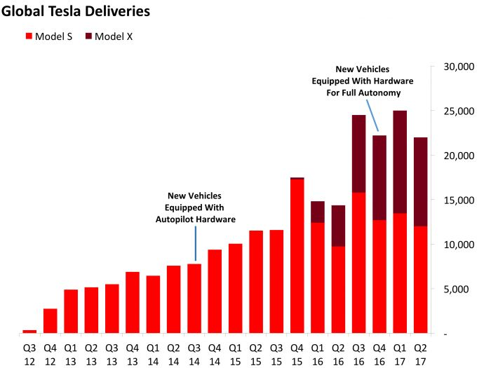 Hong Kong shows how tax rebates drive Tesla sales (TSLA) - This story was delivered to BI Intelligence IoT Briefing subscribers. To learn more and subscribe, please click here .  Authorities in Hong Kong put an end to a tax credit for electric vehicles that vastly reduced the cost of Tesla's cars on April 1, and in the subsequent months the automaker's sales in the territory dropped to zero, reports Business Insider Australia .  Governments around the world have offered subsidies for…