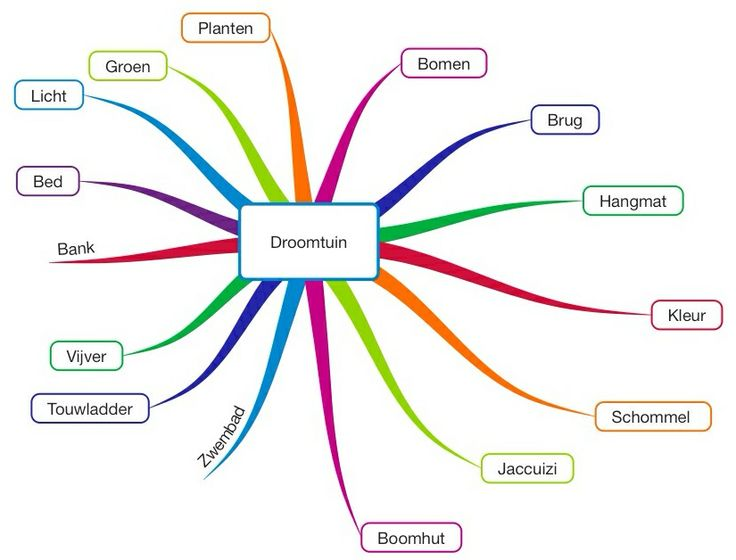 how to write an essay mind map