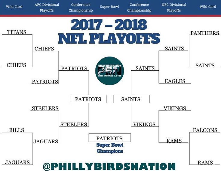 Here is our playoff predictions! Comment if you have any different opinions on the results of the games we have picked! - - - #phillybirdsnation #pbnation #pbn #eagles #eaglesnation #birdgang #webleedgreen #goeagles #flyeaglesfly #philly #philadelphia #philadelphiaeagles #phillybirds #carsonwentz #wentz #wentzwagon #wentzylvania #playoffs #superbowl #sb52 #nfl #nflplayoffs #ganggreen #bleedgreen #AO1 #football # #eaglesnest #eaglesterritory #gobirds