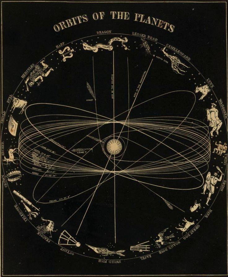 Die Umlaufbahnen der Planeten – »Mit einer grandiosen Geste, die ebenso gebieterisch wie komödiantisch war, stellte Pontesilli Henry Whittaker – die Sonne – in die Mitte des Rasens. Dann griff er sich weitere Gentlemen heraus, die ihren Gastgeber als Planeten umkreisen sollten. Dabei versuchte Pontesilli, was jedes Mal einen Sturm der Begeisterung auslöste, Männer auszuwählen, die dem Planeten, den sie darstellen sollten, möglichst ähnlich sahen.« S. 95