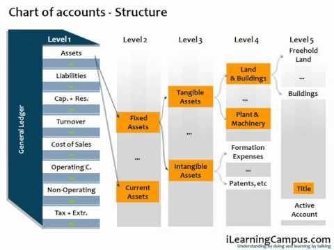 18 best SAP training in Bangalore,SAP FICO training,SAP ABAP - sap fico consultant sample resume