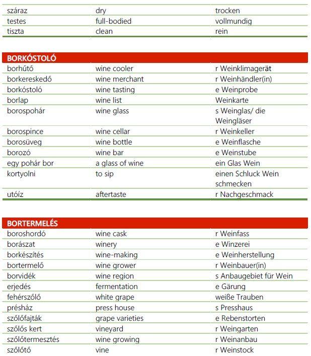 Borfajtákkal, borfogyasztással kapcsolatos hasznos kifejezések magyarul, angolul, németül 2. rész  Bor Wine Wein