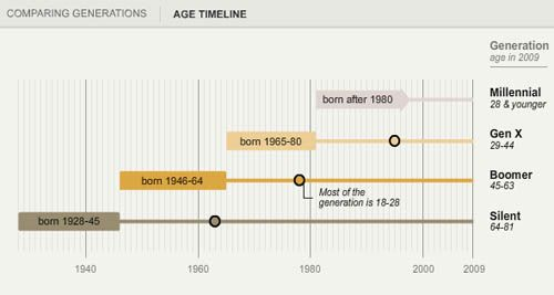 American Generation Age Timeline (Age measured in 2009) | Pew Research: Graphic Society: Who is the Millennial Generation?