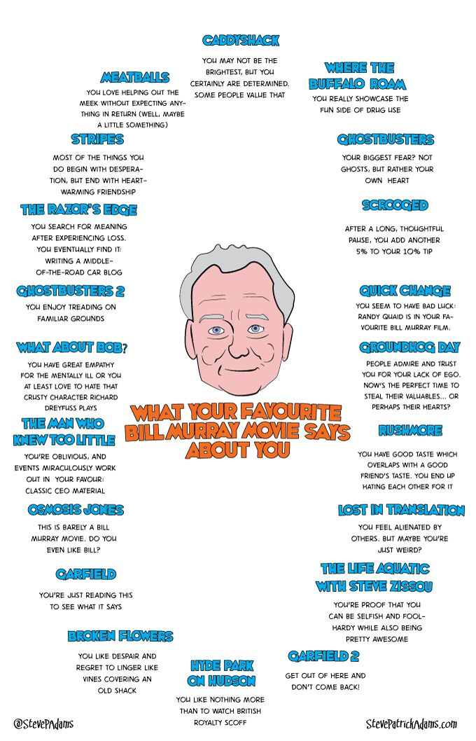what your favorite Bill Murray movie says about you, by Steve Patrick Adams – Comedian