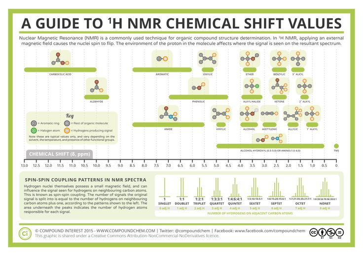 Analytical Chemistry - 1-H NMR Chemical Shifts