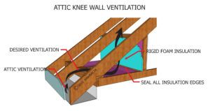 Attic Knee Wall Insulation