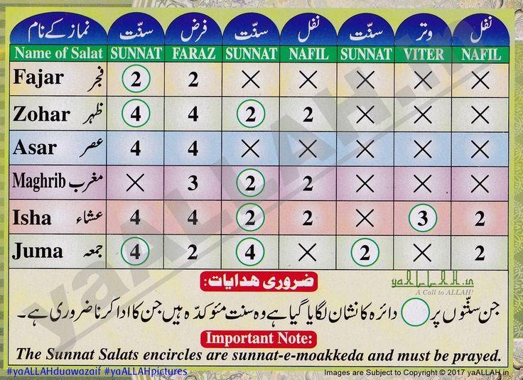 Islams Praying,How to pray in Islam?,prayers in islam five times namaz timings rakats,nifl,fard,sunnat,salat,5,panj waqta,