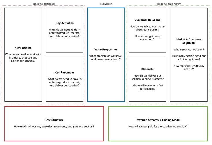 new lean business model canvas template  business model