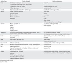 Foods allowed and foods not allowed in GSD I : Diagnosis and management of glycogen storage disease type I: a practice guideline of the American College of Medical Genetics and Genomics : Genetics in Medicine : Nature Publishing Group