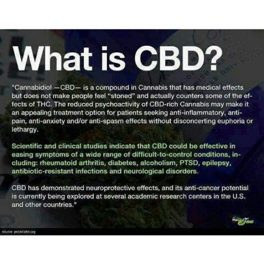 What is CBD graphic. No medical marijuana allowance in your state? Here's the…