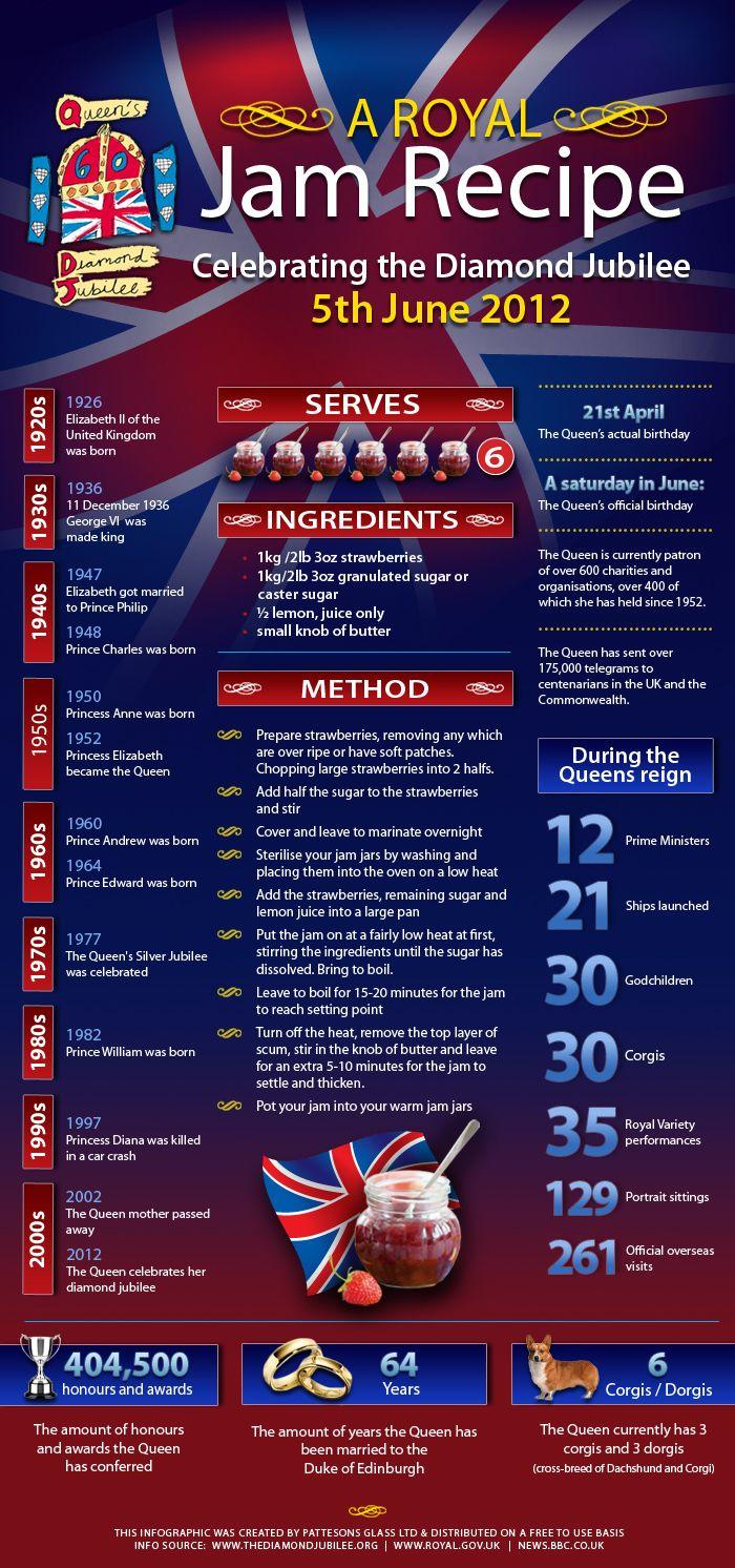 Jam & Jubilee Recipe-Graphic to celebrate the Diamond Jubilee