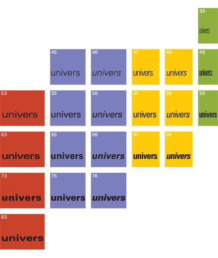 univers typeface. designed by Adrian Frutiger. swiss design.