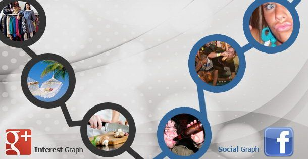 Interest Graph Marketing is More Important than Social Graph Targeting
