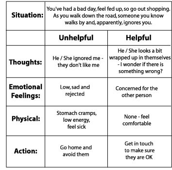 Counseling - Thoughts - Helpful - Unhelpful - Emotional feeling - Action - CBT explained
