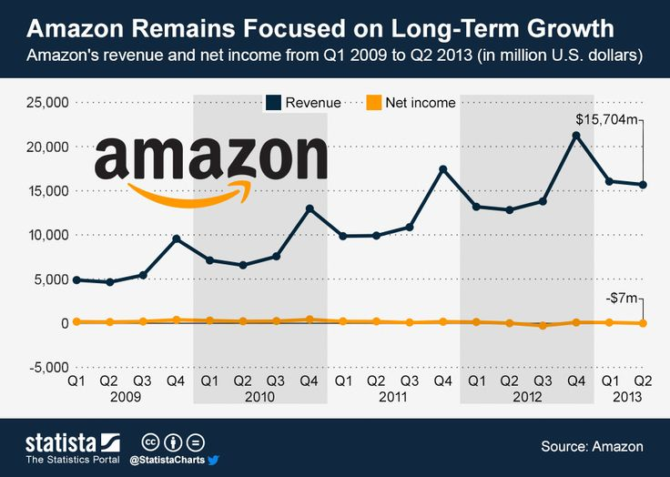 Amazon Remains Focused on Long-Term Growth