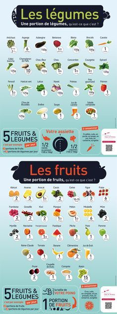 Portions de fruits et légumes