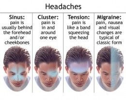 Common Migraine Symptoms and treament- It makes you vomit, nausea, sensitivity with sound and noise etc. Other symptoms of migraine include severe pain on either one side of head or both side of head. In some types of Migraine pain occurs on the forehead or eye area only. The intensity of pain is far more than ordinary headaches.