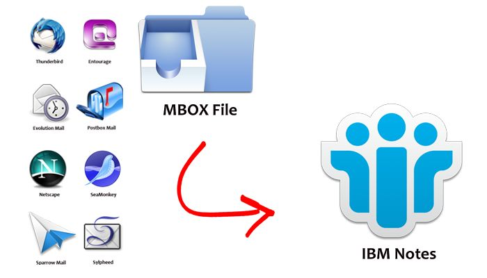 TECHNIQUE TO CONVERT MBOX TO NSF TO IMPORT MBOX TO IBM NOTES