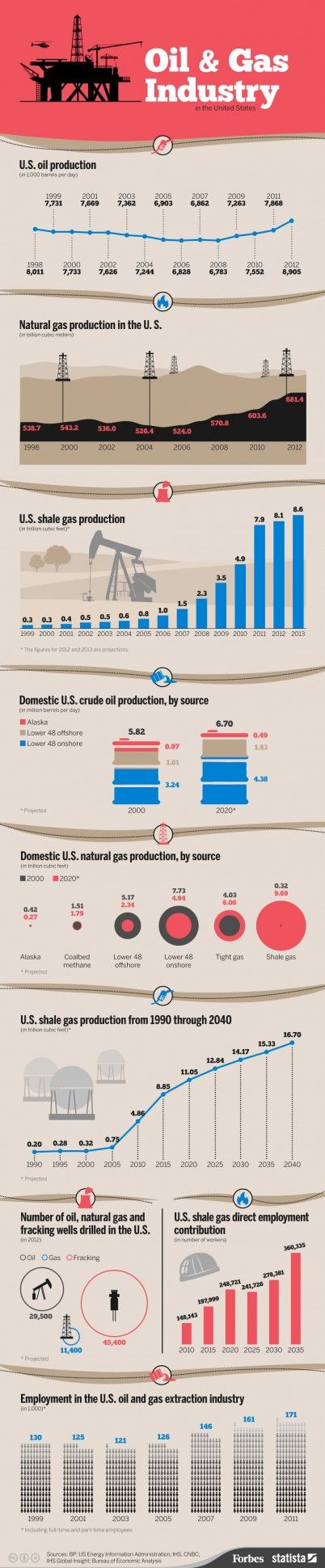 The U.S. #oil & #gas industry by the numbers. #infographic