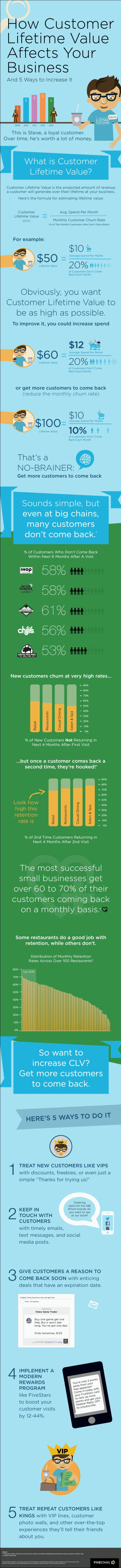 #Infographic: How Customer Lifetime Value affects your business (Research by FiveStars)