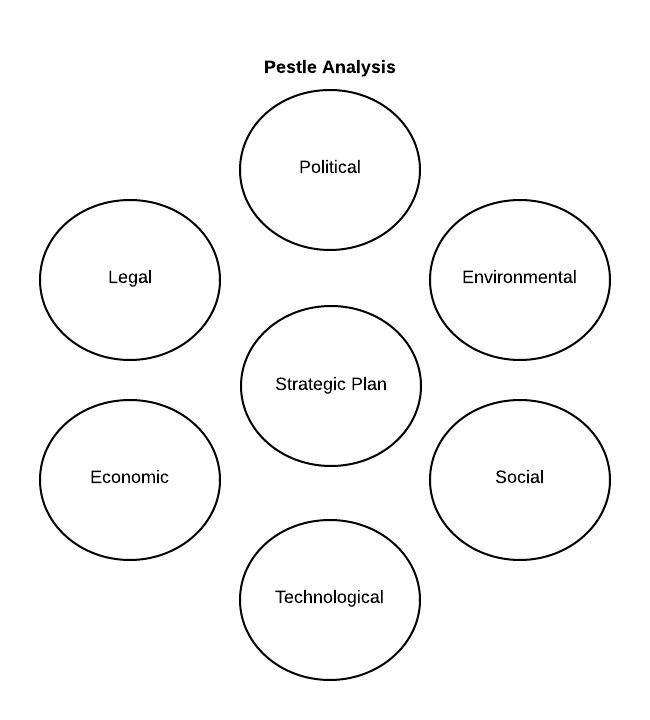 11 best pestle images on Pinterest Templates, Business and - pest analysis template word