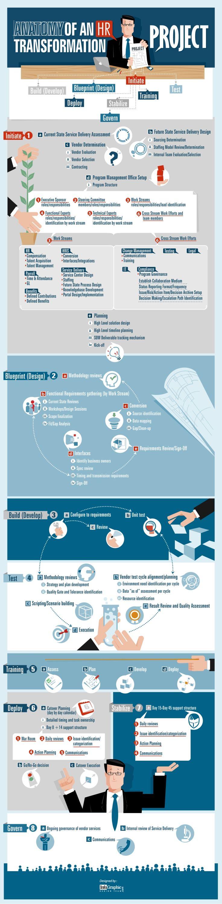Infographic HR Transformation