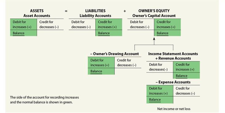 Debit And Credit Cheat Sheet  Notes Payable Debit Or Credit