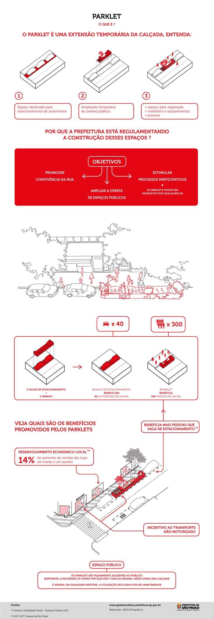 Um manual de parklets para São Paulo | TheCityFix Brasil