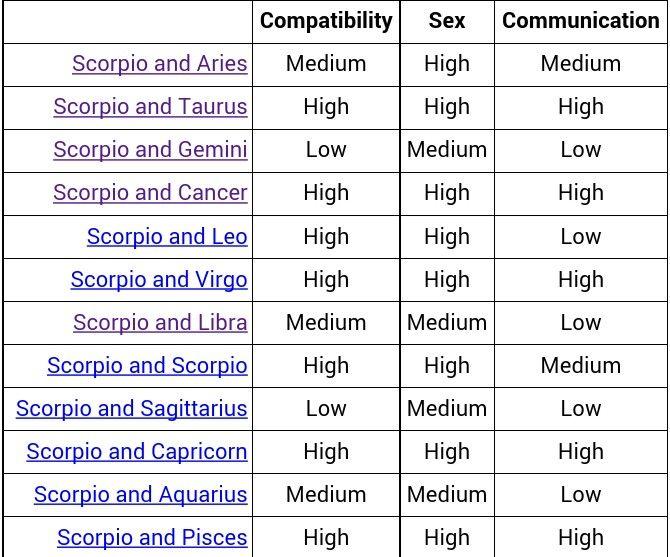 Scorpio Compatibility | Zodiac star signs, Scorpio ...