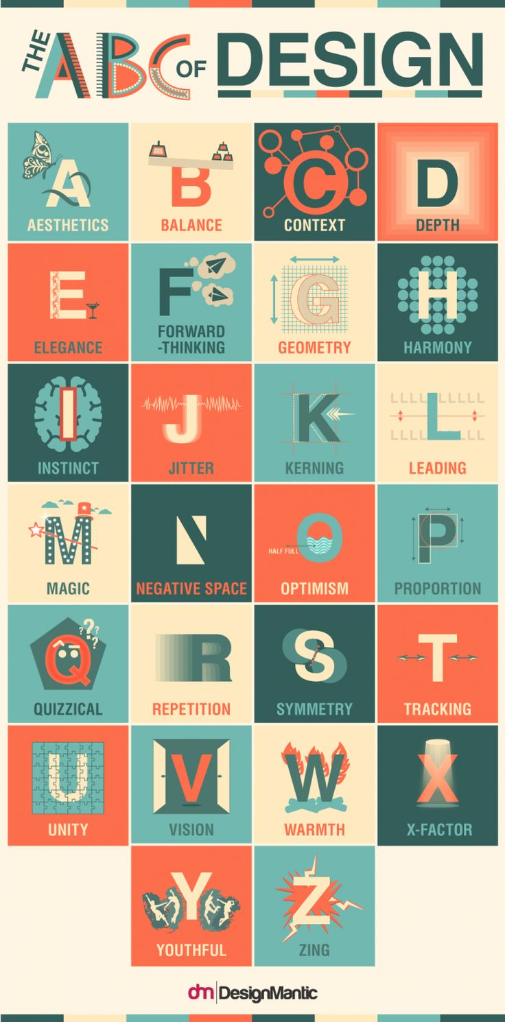 The ABC of Design infographic created by DesignMantic. Alphabet of the essential principles of design.