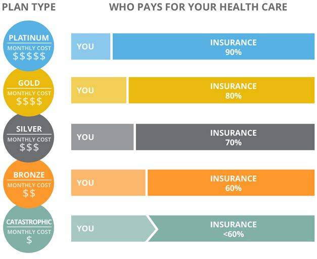 Learn where to get health insurance and compare different ...